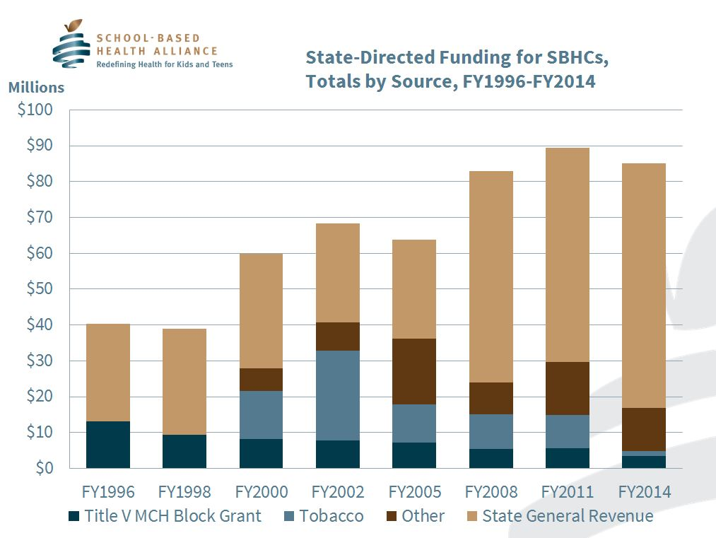 Table 2. State-Directed Funding for SBHCs, Totals by Source, FY1996-FY2014 (millions)