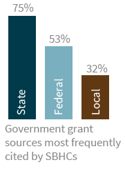 Government grant sources most frequently cited by SBHCs