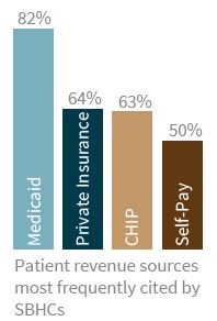 Patient revenue sources most frequently cited by SBHCs
