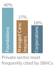 Private sector most frequently cited by SBHCs