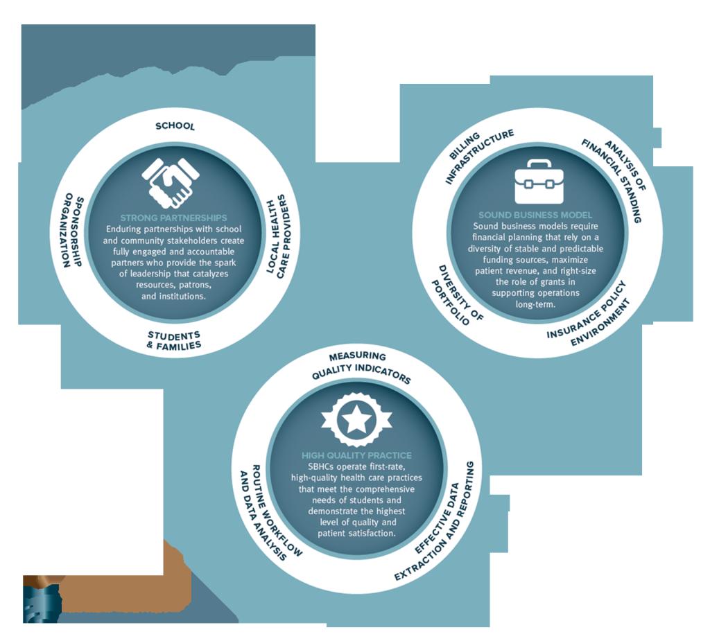 infographic explaining sustainable SBHCs