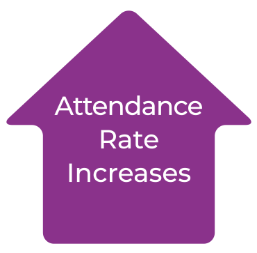 Attendance Rate Increases