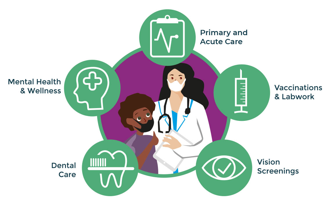 Primary and Acute Care; Vaccinations and Labwork; Vision Screenings; Dental Care; Mental Health and Wellness