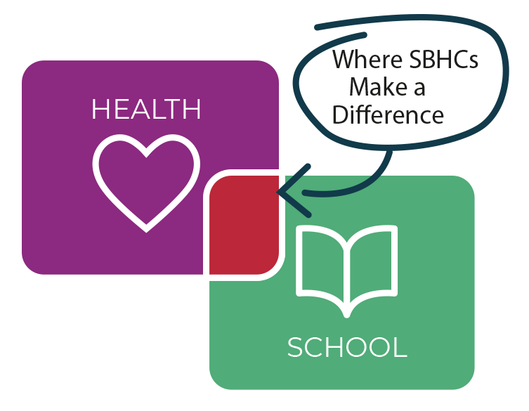 At the intersection between health and school is where SBHCs make a difference